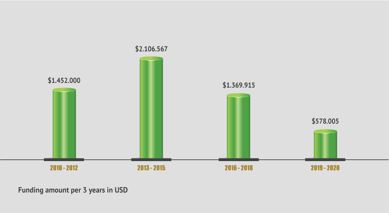 CDDG Funding / Year